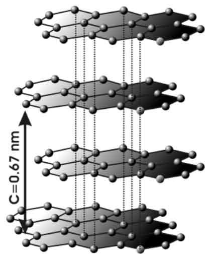Estructura atomica del grafito